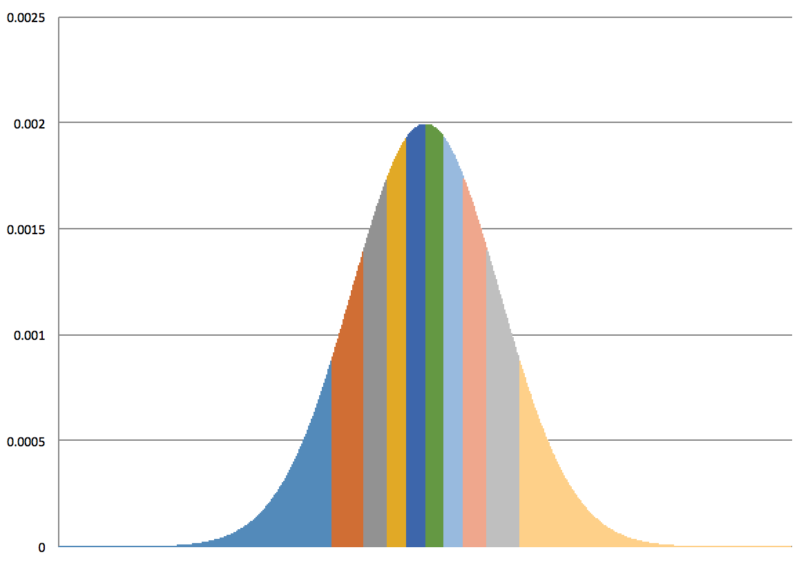 Normal distribution area