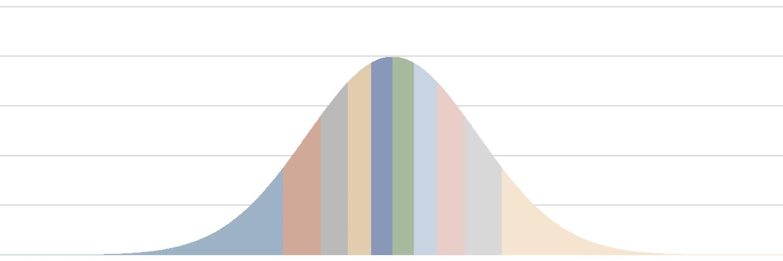 「一様乱数の平均値を正規乱数として代用する」という話をゆるふわ統計的に検証する